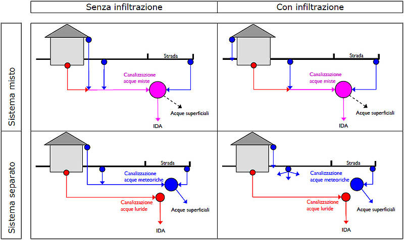 Smaltimento acqua protezione e approvvigionamento dt for Permettono di riscaldare senza inquinare